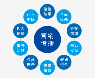 乐媒网:站在软文推广制高点 助推魅力营销跨界限